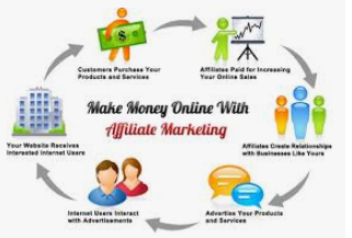 How to Earn money by the End of This Week With Simply Affiliate Marketing