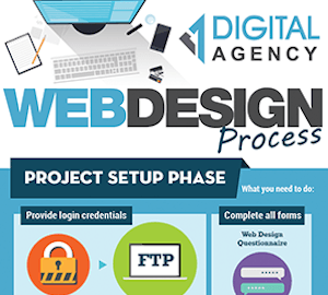 Benefits that you get from digital marketing agency