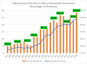 Guide to get lower electric bills